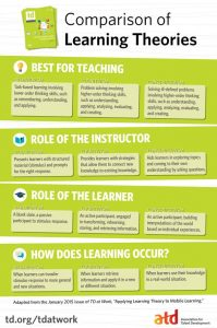 Comparison-of-Learning-Theories-Infographic